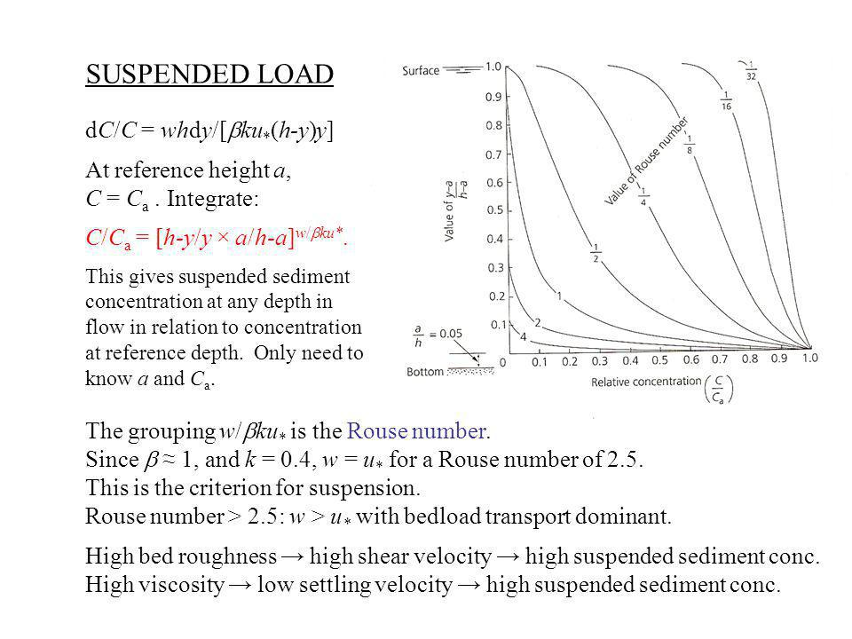 SUSPENDED LOAD dC/C = whdy/[bku*(h-y)y] At reference height a,
